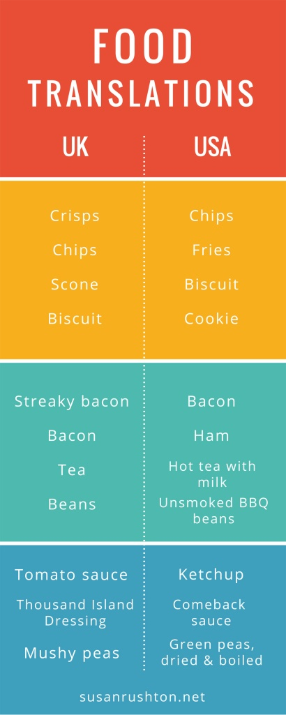 Food translations UK to US